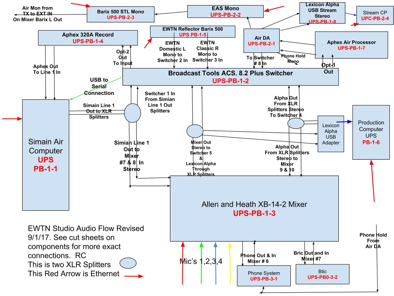 Wiring Diagrams For Ewtn Radio 1920 Click Here Is A Pdf Of The Audio Flow Studio To View Larger And Print